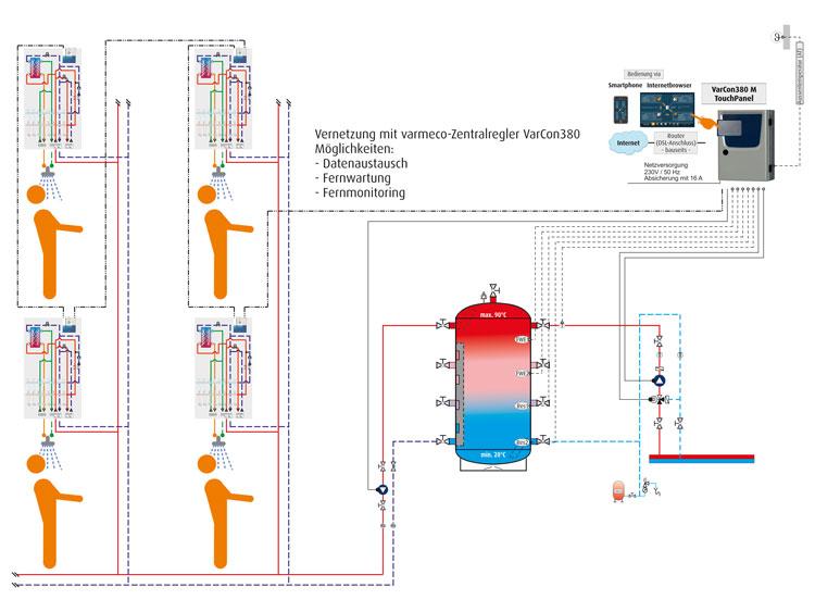 VARIO fresh-light - Schema mit regelungstechnischer Vernetzung